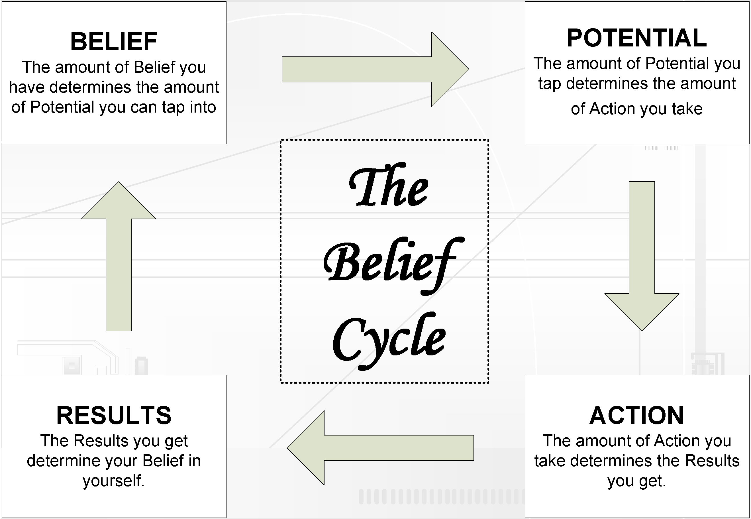 http://johnsinternetmarketingblog.com/wp-content/uploads/2010/10/Belief-Cycle-tmb2.png