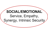 Social Emotional Dimension of Renewal